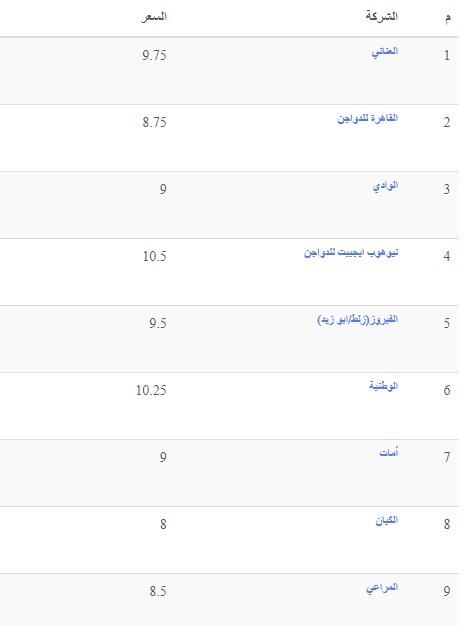 سعر الفراخ البيضاء اليوم السبت 23 أكتوبر وأسعار الفراخ الساسو والكتكوت الأبيض 6