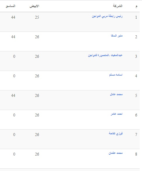 سعر الفراخ اليوم السبت 25 سبتمبر بعد ارتفاع أسعار الكتاكيت البيضاء 9