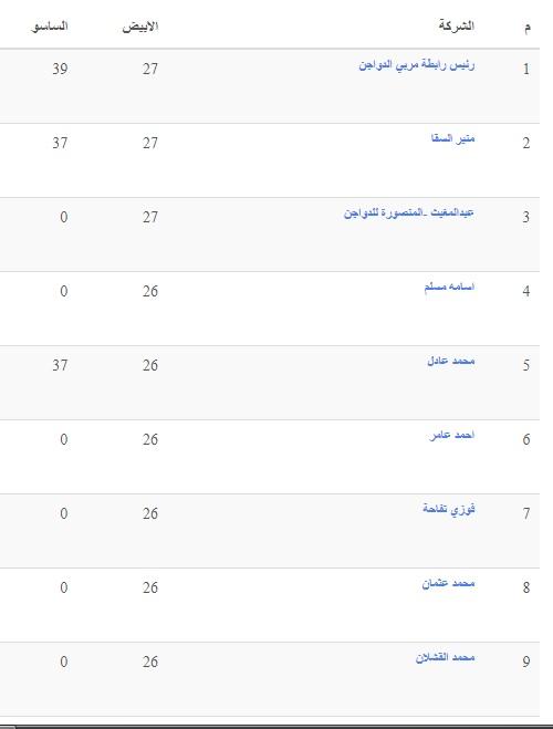 سعر الفراخ اليوم السبت 25 سبتمبر بعد ارتفاع أسعار الكتاكيت البيضاء 4