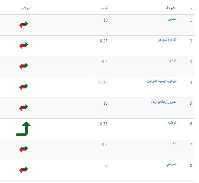 سعر بورصة الدواجن اليوم الخميس 16 سبتمبر وسعر الفراخ والكتكوت الأبيض 3
