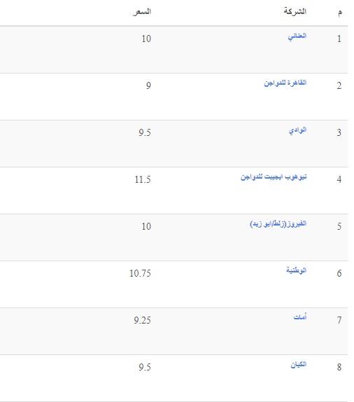 سعر بورصة الدواجن اليوم الخميس 16 سبتمبر وسعر الفراخ والكتكوت الأبيض 2
