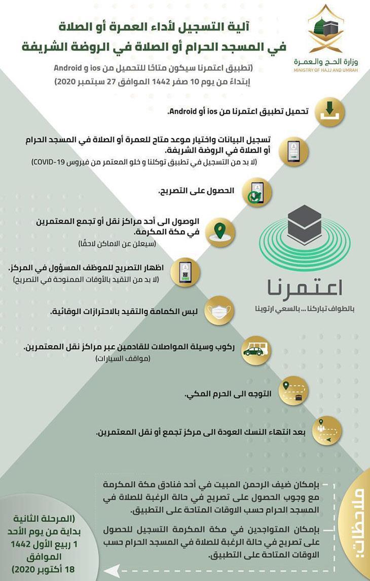 جديد تطورات السفر إلي السعودية وطريقة التسجيل في تطبيق اعتمرنا لأداء العمرة 2