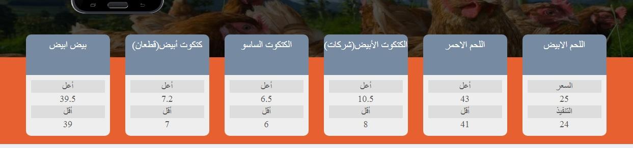 سعر الكتكوت الابيض اليوم الخميس 16 سبتمبر وأسعار الفراخ البيضاء والساسو 7