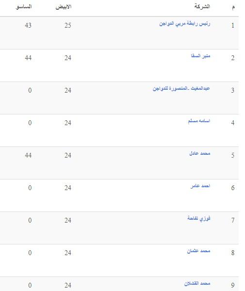 سعر الكتكوت الابيض اليوم الخميس 16 سبتمبر وأسعار الفراخ البيضاء والساسو 9