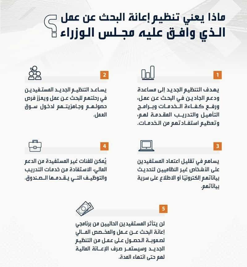 إعانة الباحثين عن عمل للحصول على 20 ألف ريال سعودي