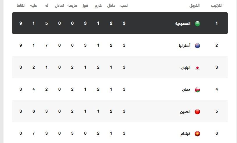 ترتيب مجموعة منتخب السعودية