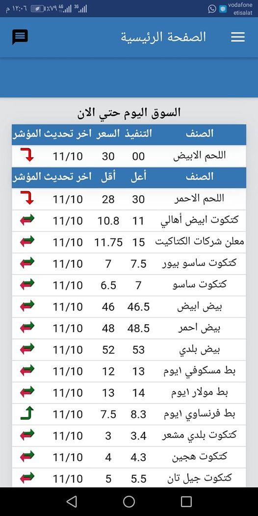 سعر الفراخ البيضاء اليوم السبت 23 أكتوبر وأسعار الفراخ الساسو والكتكوت الأبيض 4