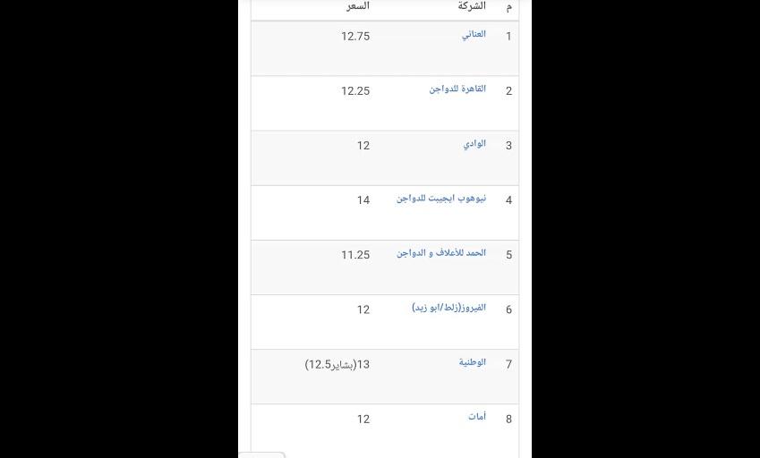 سعر الكتكوت الأبيض اليوم الأربعاء 27 أكتوبر 2021 بعد تراجع سعر الفراخ 8
