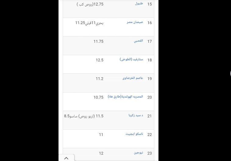 سعر الكتكوت الأبيض اليوم الأربعاء 27 أكتوبر 2021 بعد تراجع سعر الفراخ 9