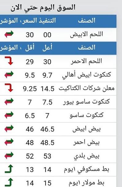 سعر الكتكوت الأبيض اليوم الأربعاء 27 أكتوبر 2021 بعد تراجع سعر الفراخ 4