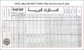 تفاصيل جدول المرتبات بعد إضافة العلاوة الجديدة 10 % اعتبارا من يوليو 2013